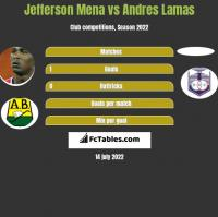Jefferson Mena vs Andres Lamas h2h player stats