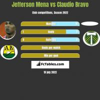 Jefferson Mena vs Claudio Bravo h2h player stats