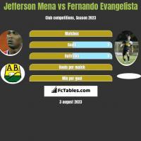 Jefferson Mena vs Fernando Evangelista h2h player stats