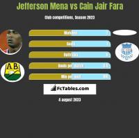 Jefferson Mena vs Cain Jair Fara h2h player stats
