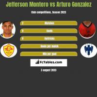 Jefferson Montero vs Arturo Gonzalez h2h player stats