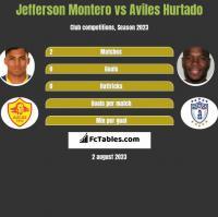 Jefferson Montero vs Aviles Hurtado h2h player stats