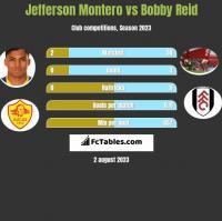 Jefferson Montero vs Bobby Reid h2h player stats