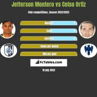 Jefferson Montero vs Celso Ortiz h2h player stats