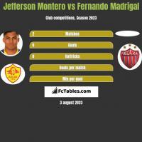 Jefferson Montero vs Fernando Madrigal h2h player stats
