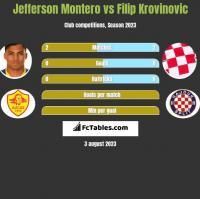 Jefferson Montero vs Filip Krovinovic h2h player stats