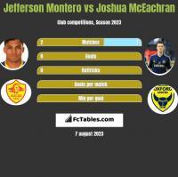 Jefferson Montero vs Joshua McEachran h2h player stats