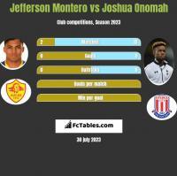 Jefferson Montero vs Joshua Onomah h2h player stats