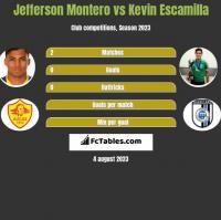 Jefferson Montero vs Kevin Escamilla h2h player stats