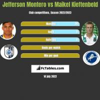 Jefferson Montero vs Maikel Kieftenbeld h2h player stats