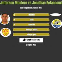Jefferson Montero vs Jonathan Betancourt h2h player stats
