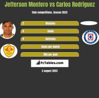 Jefferson Montero vs Carlos Rodriguez h2h player stats