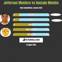 Jefferson Montero vs Gonzalo Montes h2h player stats