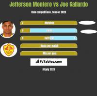 Jefferson Montero vs Joe Gallardo h2h player stats