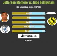 Jefferson Montero vs Jude Bellingham h2h player stats