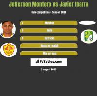 Jefferson Montero vs Javier Ibarra h2h player stats