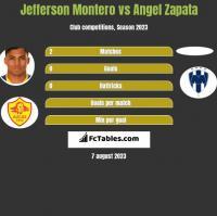 Jefferson Montero vs Angel Zapata h2h player stats