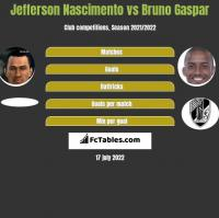 Jefferson Nascimento vs Bruno Gaspar h2h player stats