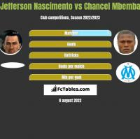 Jefferson Nascimento vs Chancel Mbemba h2h player stats