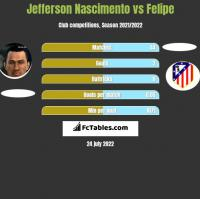 Jefferson Nascimento vs Felipe h2h player stats