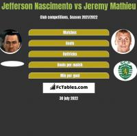 Jefferson Nascimento vs Jeremy Mathieu h2h player stats
