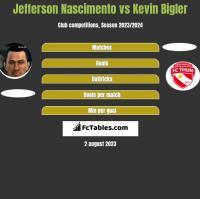 Jefferson Nascimento vs Kevin Bigler h2h player stats