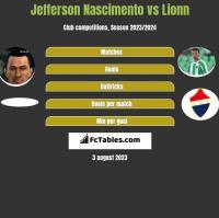 Jefferson Nascimento vs Lionn h2h player stats