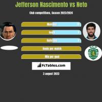 Jefferson Nascimento vs Neto h2h player stats