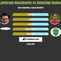 Jefferson Nascimento vs Sebastian Coates h2h player stats