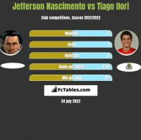 Jefferson Nascimento vs Tiago Ilori h2h player stats