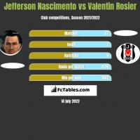 Jefferson Nascimento vs Valentin Rosier h2h player stats