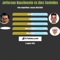 Jefferson Nascimento vs Alex Centelles h2h player stats