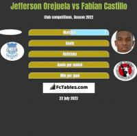Jefferson Orejuela vs Fabian Castillo h2h player stats