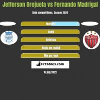 Jefferson Orejuela vs Fernando Madrigal h2h player stats
