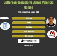 Jefferson Orejuela vs Jaime Valencia Gomez h2h player stats