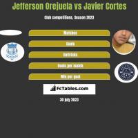 Jefferson Orejuela vs Javier Cortes h2h player stats