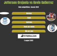 Jefferson Orejuela vs Kevin Gutierrez h2h player stats