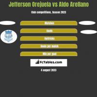 Jefferson Orejuela vs Aldo Arellano h2h player stats