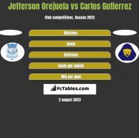 Jefferson Orejuela vs Carlos Gutierrez h2h player stats