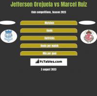 Jefferson Orejuela vs Marcel Ruiz h2h player stats