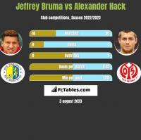 Jeffrey Bruma vs Alexander Hack h2h player stats