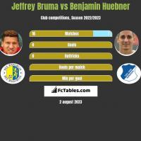 Jeffrey Bruma vs Benjamin Huebner h2h player stats