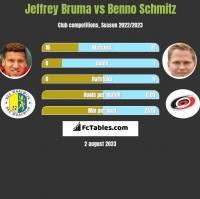 Jeffrey Bruma vs Benno Schmitz h2h player stats