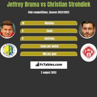 Jeffrey Bruma vs Christian Strohdiek h2h player stats
