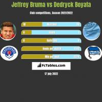 Jeffrey Bruma vs Dedryck Boyata h2h player stats