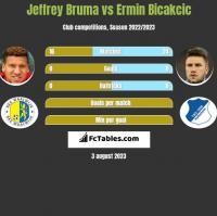 Jeffrey Bruma vs Ermin Bicakcic h2h player stats
