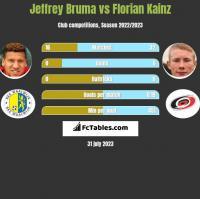 Jeffrey Bruma vs Florian Kainz h2h player stats