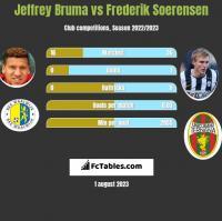 Jeffrey Bruma vs Frederik Soerensen h2h player stats