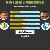 Jeffrey Bruma vs Gerrit Holtmann h2h player stats