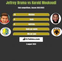 Jeffrey Bruma vs Harold Moukoudi h2h player stats